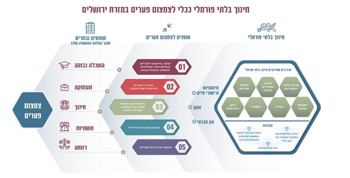 חינוך בלתי פורמלי - מליחה זגייר ואלישבע מיליקובסקי - מכון  ירושלים למחקרי מדיניות 2020